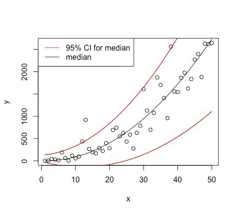 Calculating 95% confidence intervals in quantile