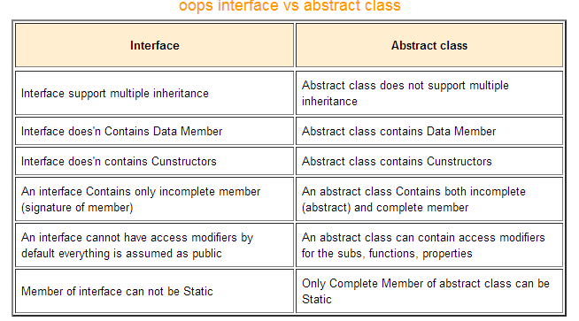 Oop What Is The Difference Between An Interface And