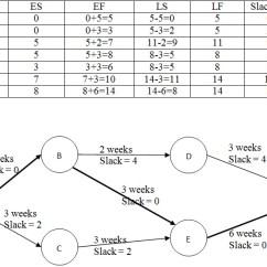 Project Management Network Diagram Critical Path 1975 Corvette Starter Wiring Slack Value In A Finding Enter Image Description Here