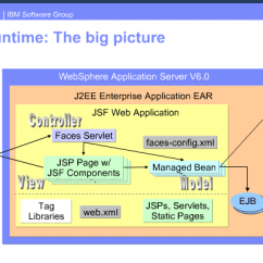 Jsf Architecture Diagram Gmos 06 Wiring What Components Are Mvc In Framework Stack Overflow Enter Image Description Here