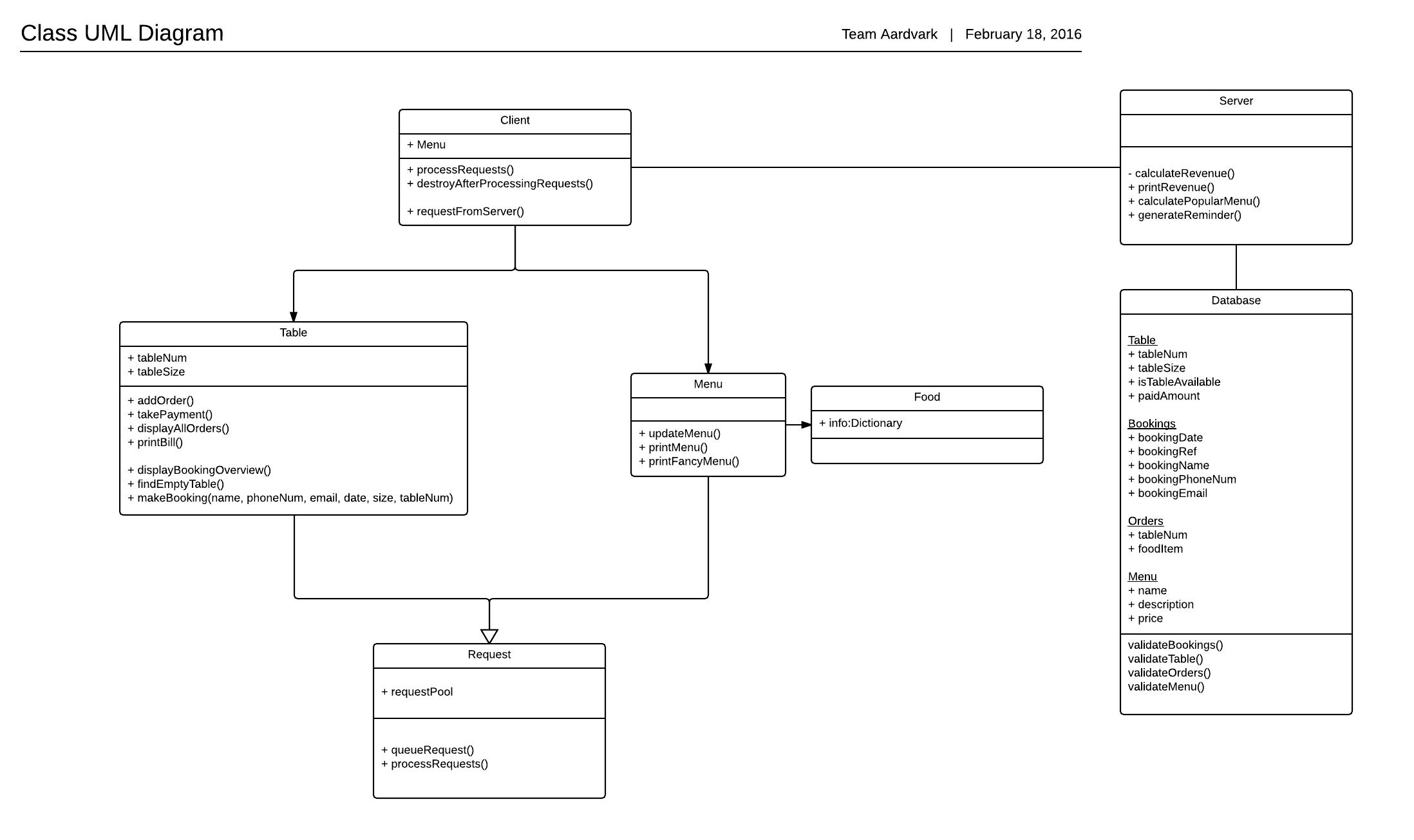 application server diagram 92 honda accord engine improving the design of a simple restaurant client