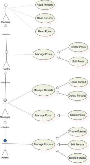 UML use case diagram problem with relations between actors