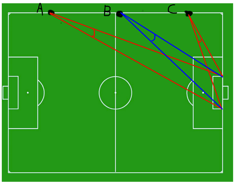 soccer field positions diagram 1987 ezgo marathon wiring trigonometry - finding the widest angle to shoot a ball from sideline using ...