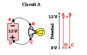 How Do I Interpret The Following Electric Potential Diagrams