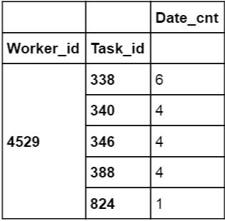 python - unstack a multiindex dataframe - Stack Overflow