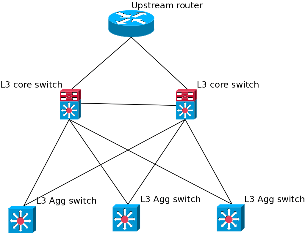 Routing Designing OSPF Mesh Network Network Engineering Stack