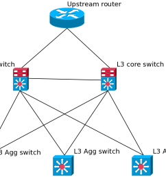 network diagram network diagram [ 1025 x 785 Pixel ]