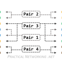 Wiring Diagram For Cat6 Cable 3 Way Switch Split Receptacle Layer1 Ethernet Used Two Ways Network Engineering Stack Enter Image Description Here