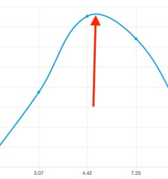 how to find peak of line graph in chart js [ 1032 x 858 Pixel ]
