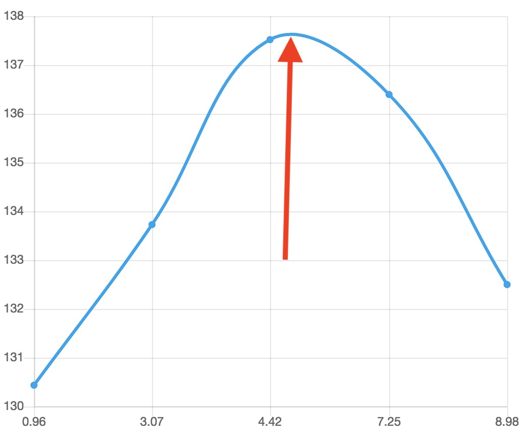 hight resolution of how to find peak of line graph in chart js