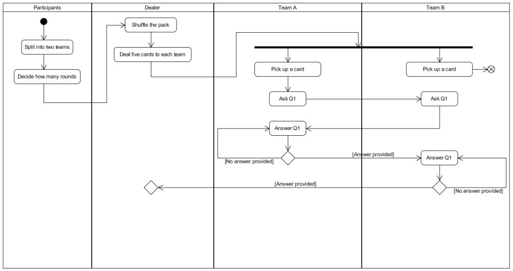 medium resolution of activity diagram synchronization bar