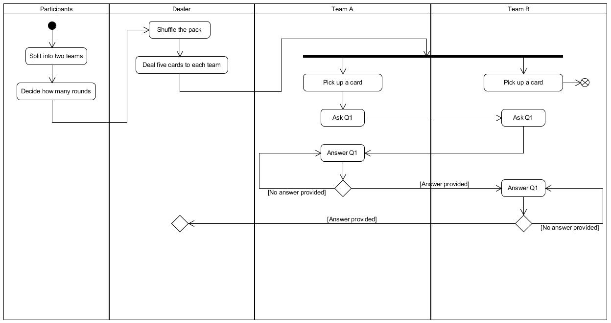hight resolution of activity diagram synchronization bar