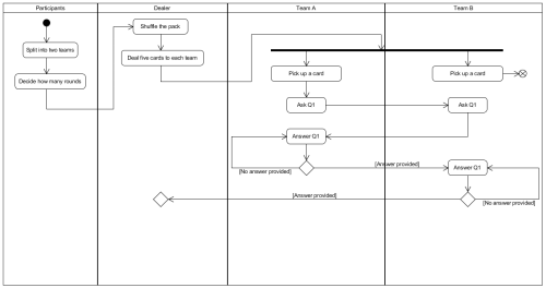 small resolution of activity diagram synchronization bar