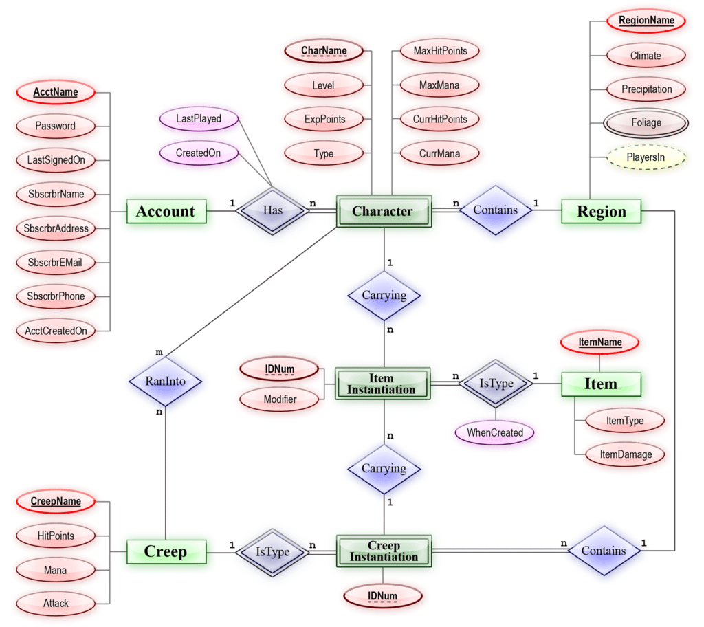 hight resolution of entity relationship conceptual data model closed