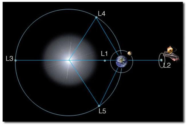 Image result for halo orbit definition