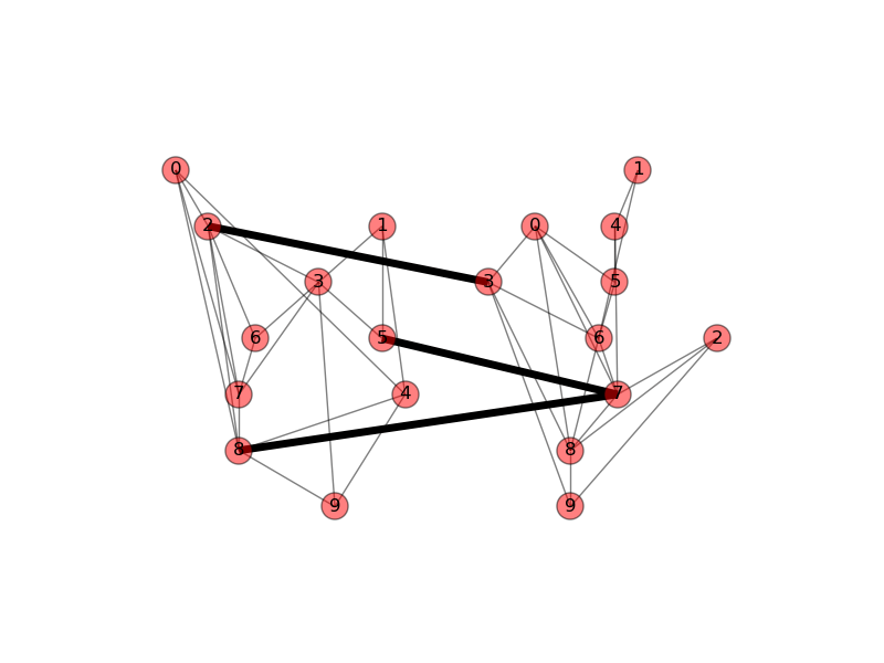 Drawing a graph partition with the networkX package in