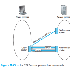 Tcp Three Way Handshake Diagram Crime Scene Programs S Welcome Port Vs Connection And The Purpose Of Enter Image Description Here
