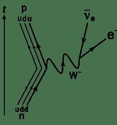 having trouble understanding feynman diagrams closed  [ 2000 x 2000 Pixel ]