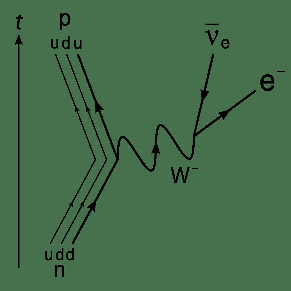 medium resolution of having trouble understanding feynman diagrams closed