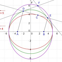 Conic Sections Diagram Kenmore Electric Dryer Parts Property Of Ellipse Mathxchanger Queryxchanger