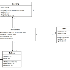 Association In Class Diagram Example 1989 Kawasaki Bayou 300 Wiring Converting Java Code To A Uml Stack Overflow