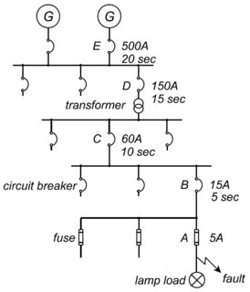 Is it possible for all circuit breakers in a panel to trip