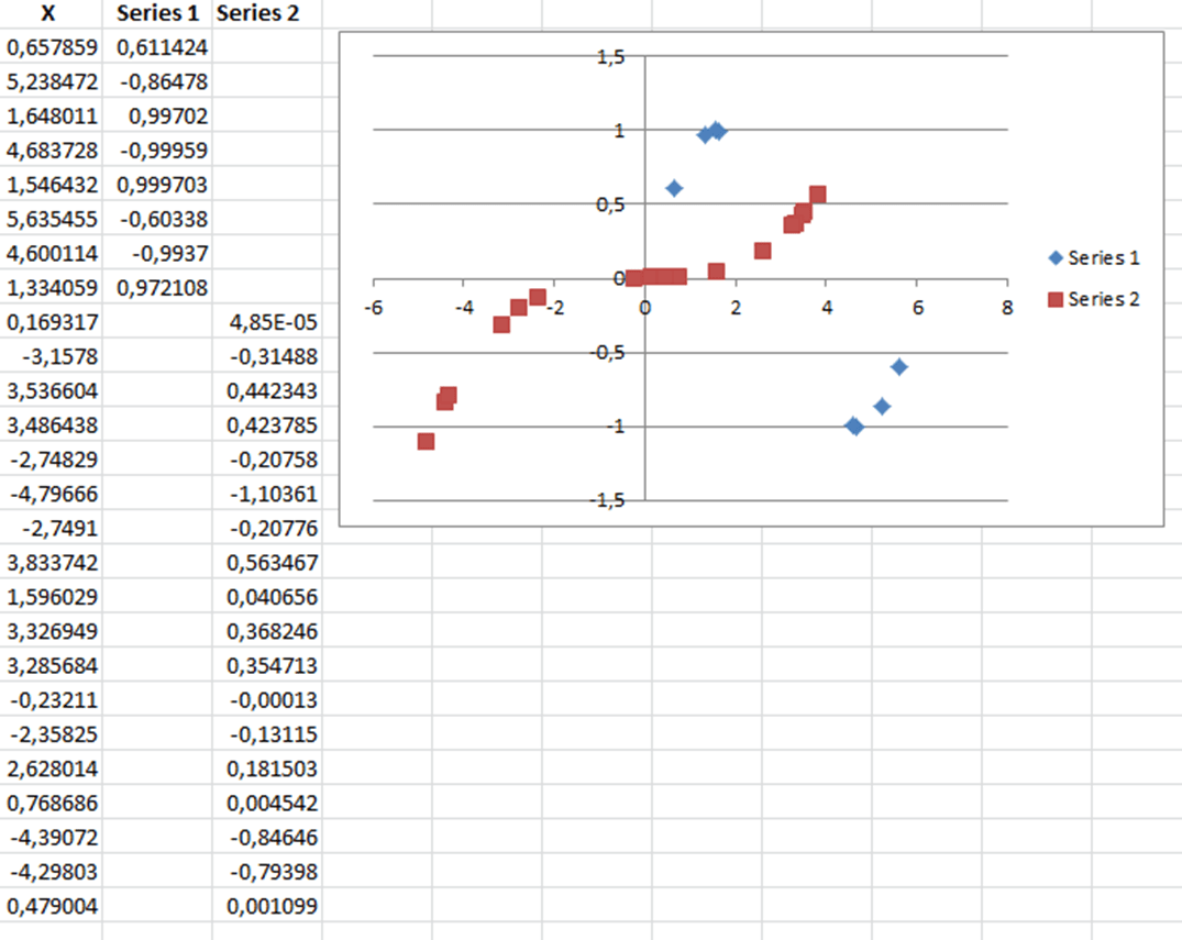 Plotting Multiple Datasets Of Different Lengths On The