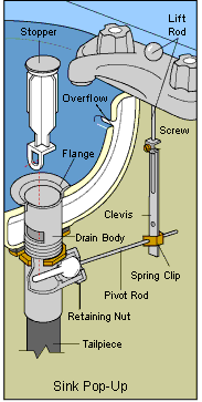sink drain stop which won t hold water