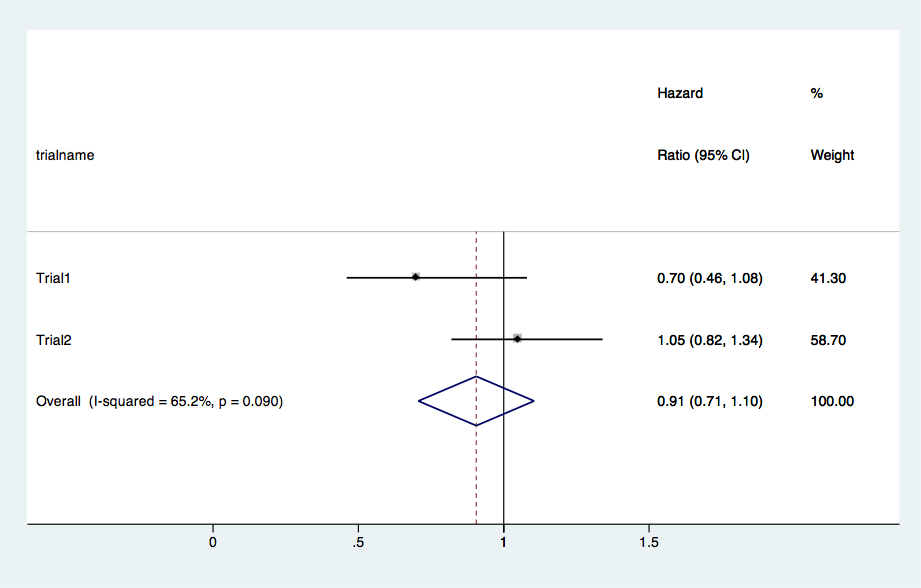 How to combine two hazard ratios from the study for a meta