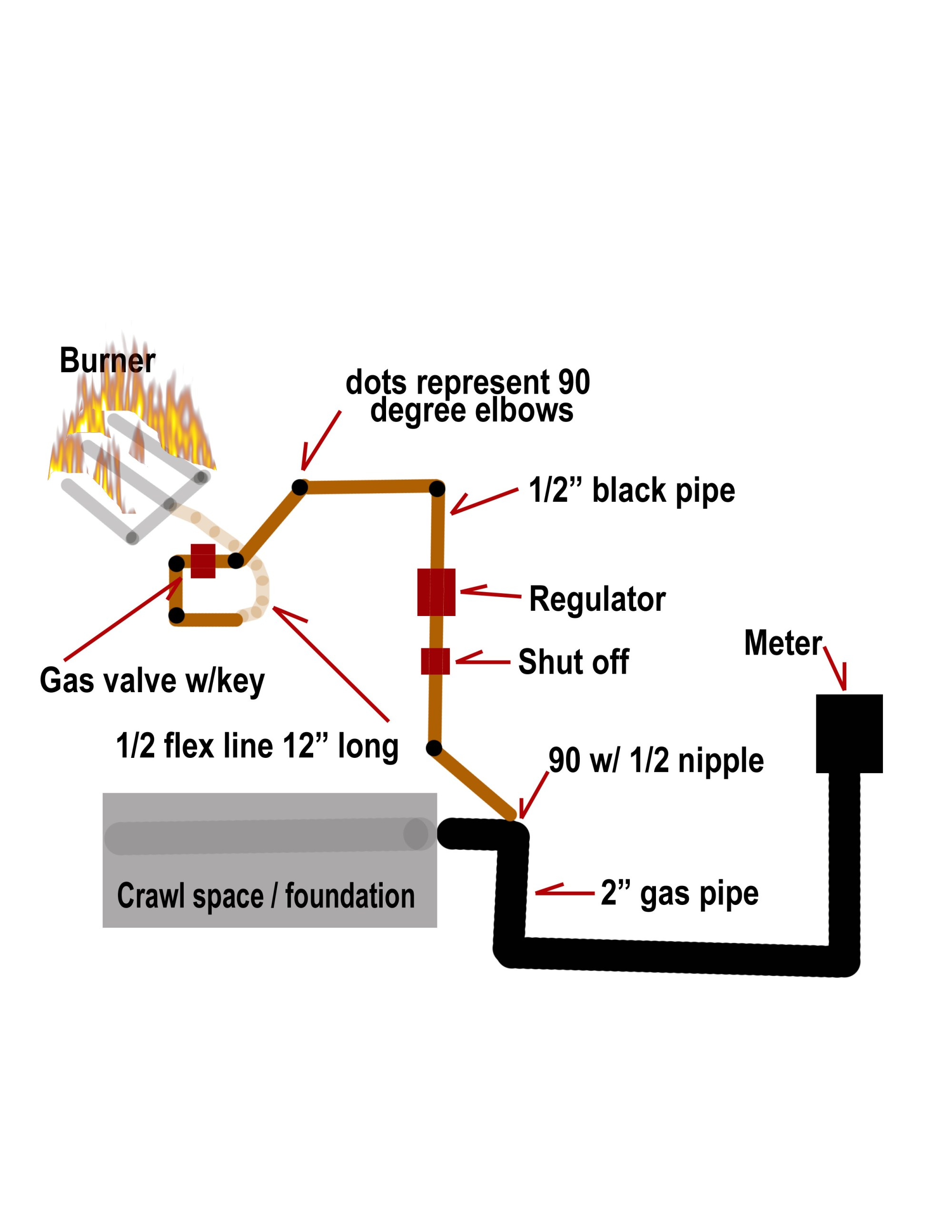 hight resolution of gas pipe diagram wiring diagram page gas line diagram weed eater gas pipe diagram wiring diagram