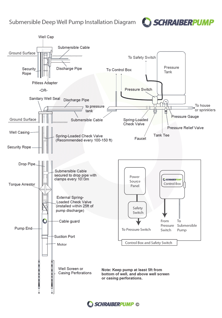 Wiring Diagram Of Control Panel Box Of Submersible Water Pump