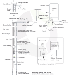 plumbing confusion about wiring control box for a submersible well 3 wire pump diagram  [ 756 x 1081 Pixel ]