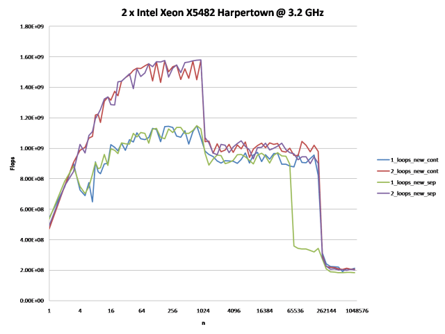 2 x Intel X5482 Harpertown @ 3.2 GHz