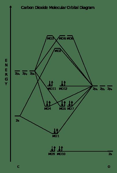 Hybridization | Department of Chemistry