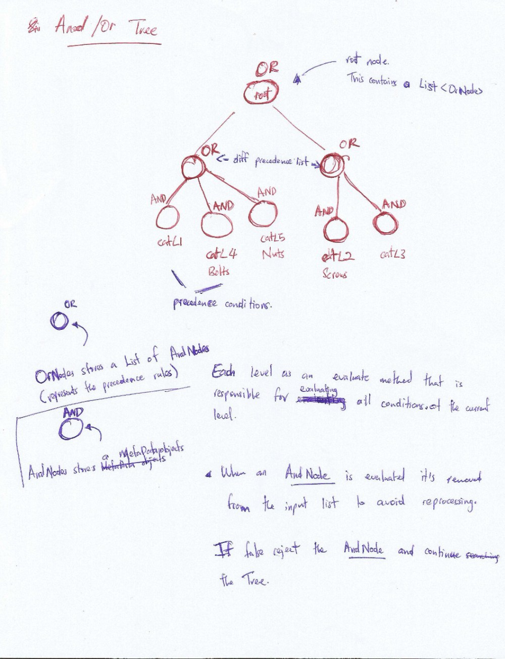 medium resolution of and or tree solution