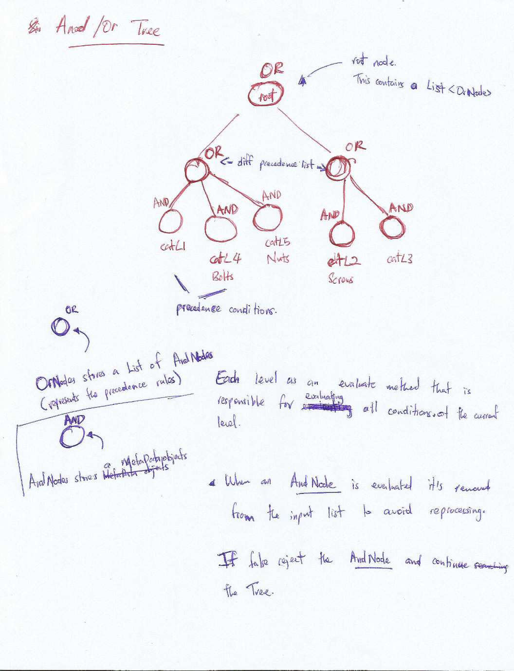 hight resolution of and or tree solution