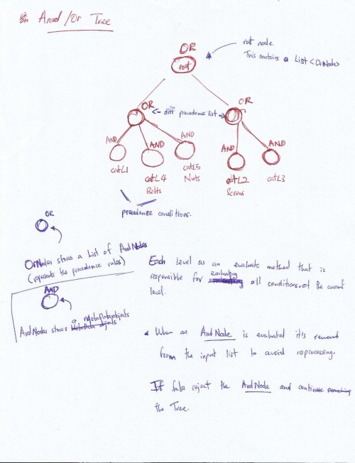 small resolution of and or tree solution