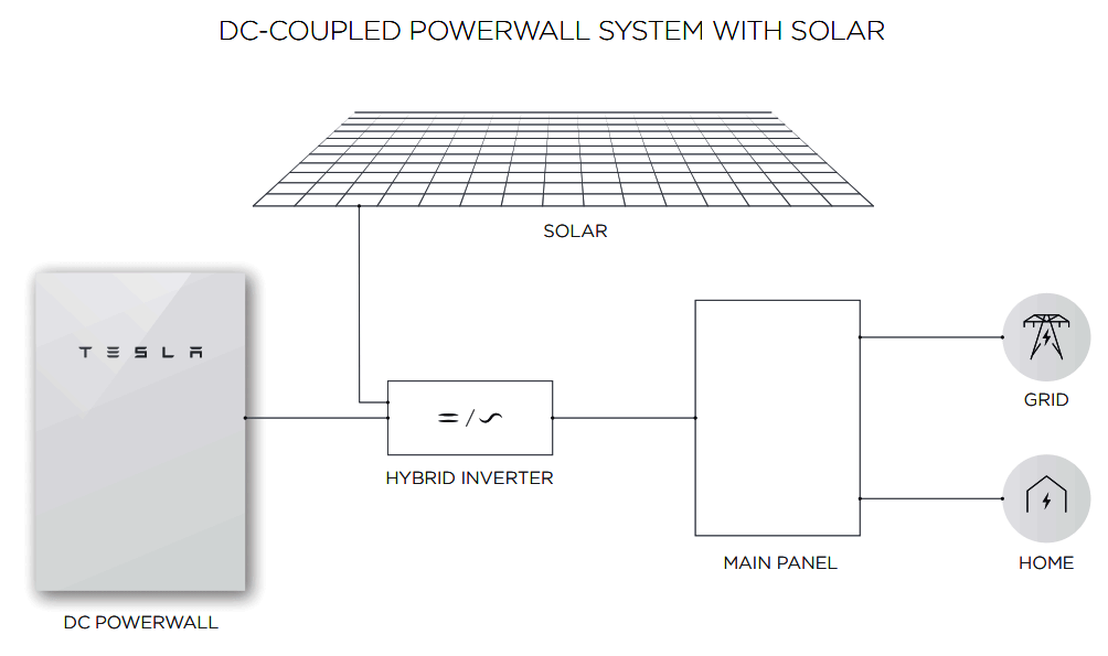 powerwall 2 wiring diagram gibson 4 wire humbucker power supply can t tesla draw dc from solar panels directly