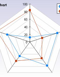 Enter image description here also spider radar chart for ios stack overflow rh stackoverflow