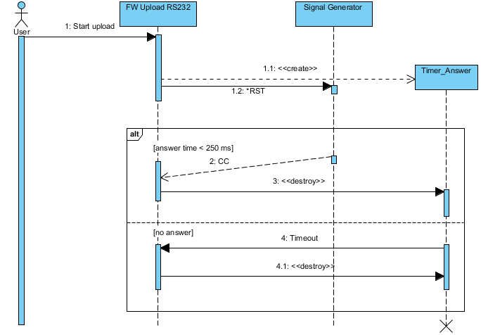 uml sequence diagram alternate flow 3 wire well pump wiring how to visualize timer functionality in enter image description here