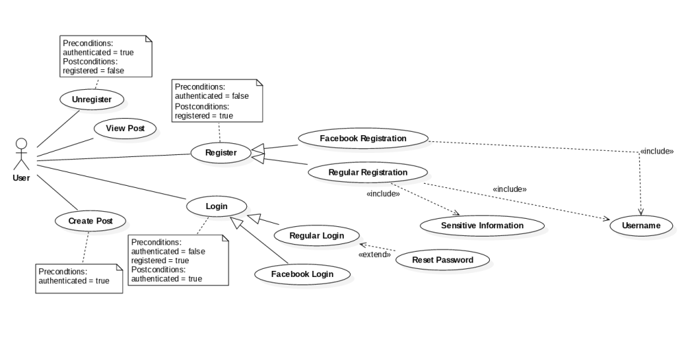 medium resolution of how should conditional paths for use case diagrams be modeled uml use case diagram on uml use case diagram how to draw constraints