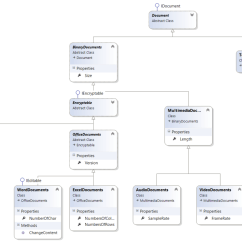 Class Diagram For Voting System Mazda B2200 Carburetor Problems With Inheritance Of Classes In C Stack