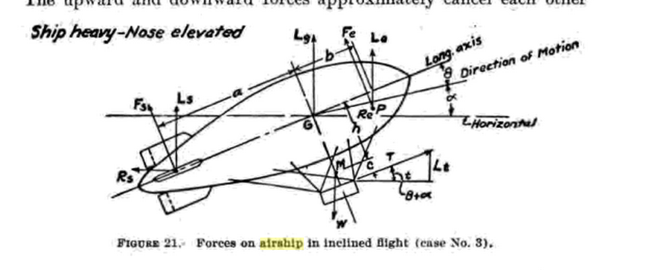 Longitudinal stability of airships: How is the critical