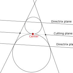 Conic Sections Diagram 2006 F150 Starter Wiring Reconciliation Of Cone Slicing And Focus Directrix