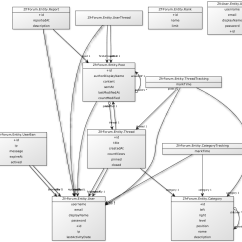 Entity Framework Diagram Delco Stereo Wiring Php Tool For Generating Uml Class From Doctrine