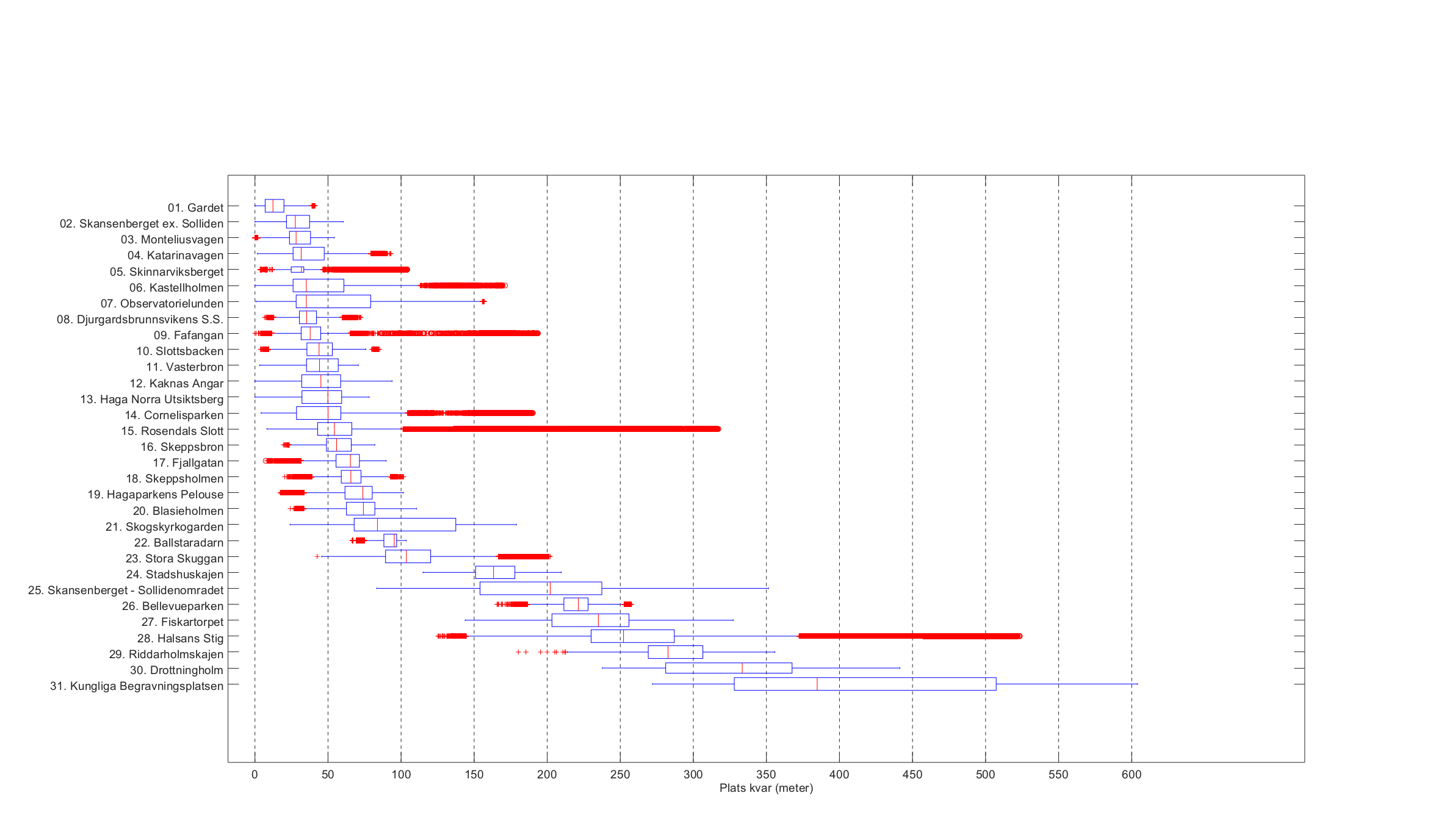 How To Handle Outliers In This Octave Boxplot For Improved Readability