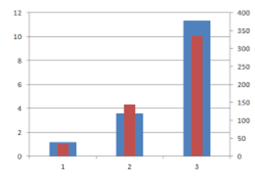 Bar chart with overlapping bars