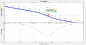 Analyze stability of a closedloop system with Bode