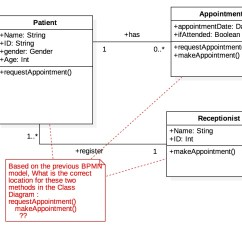 Class Diagram For Voting System Ac Delco Radio Wiring The Relation Between Name And Its Method At Uml