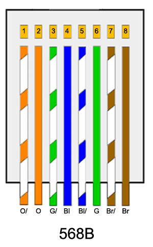 Cat5 B Wiring Diagram - Wiring Diagram 2017